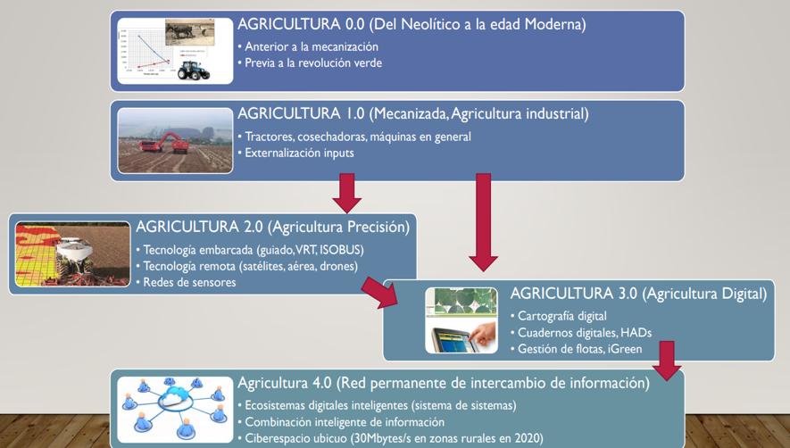 La agricultura y la evolución escalonada